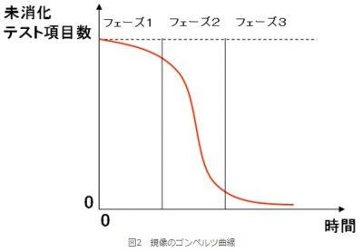 ゴンペルツ曲線