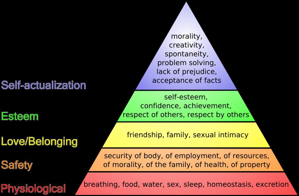 マズローの欲求5段階説(wikipediaから)