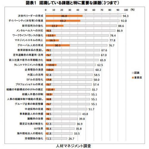 リクルートワークス研究所「人材マネジメント調査2015」