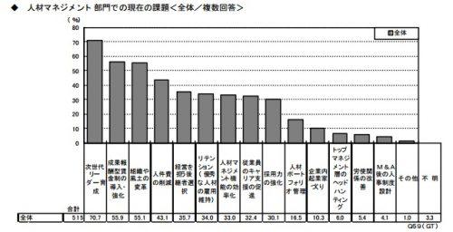 リクルートワークス研究所「人材マネジメント調査2001」