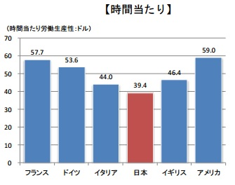 労働生産性の国際比較(経済産業省)