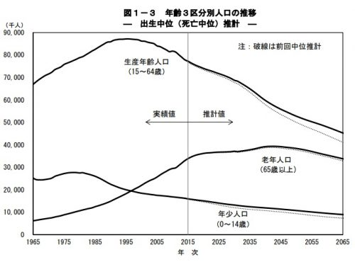 日本の将来推計人口(国立社会保障・人口問題研究所)