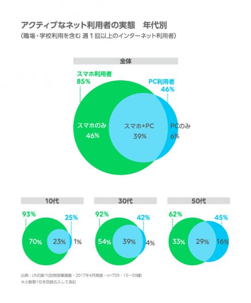 【LINE】〈調査報告〉インターネットの利用環境 定点調査(2017年上期)
