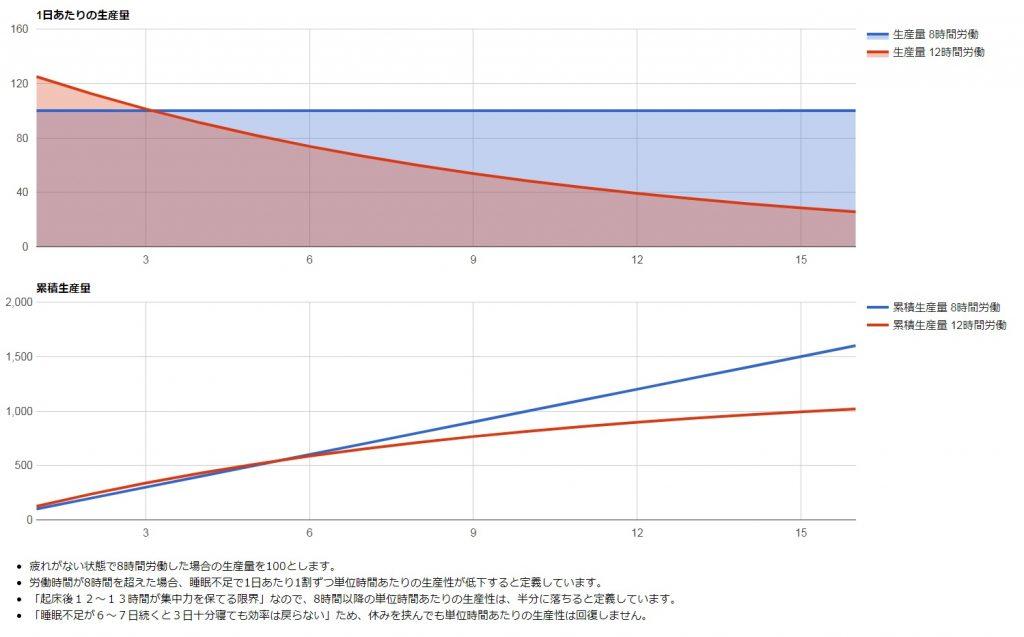 労働時間と生産量の関係
